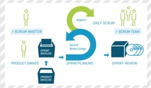 BU: Scrum-Prozess bei der ADACOR